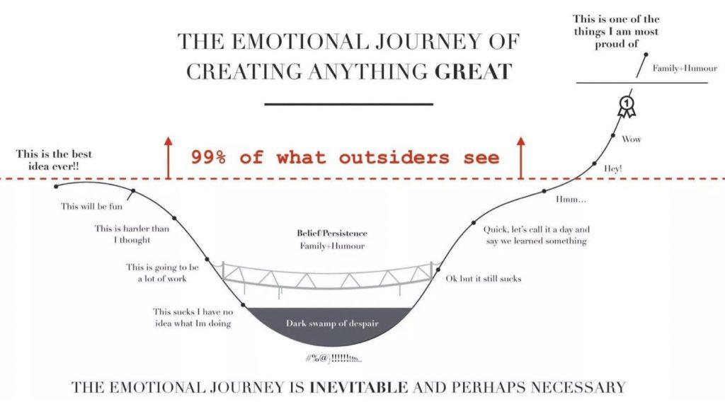 John Saddington's diagram