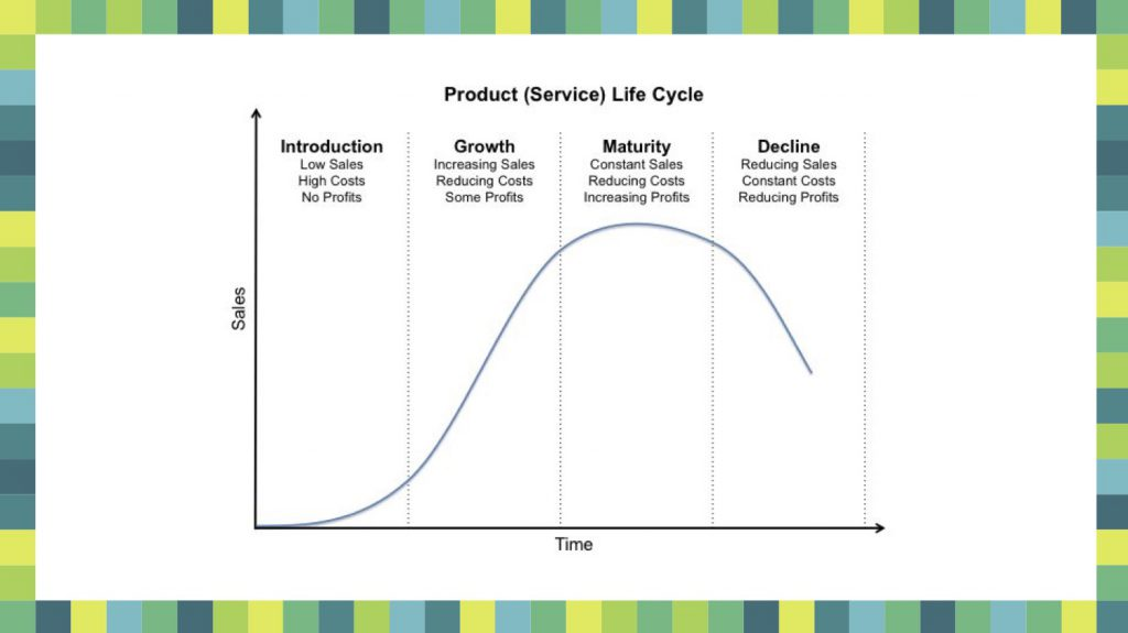 Product / Service Lifecycle